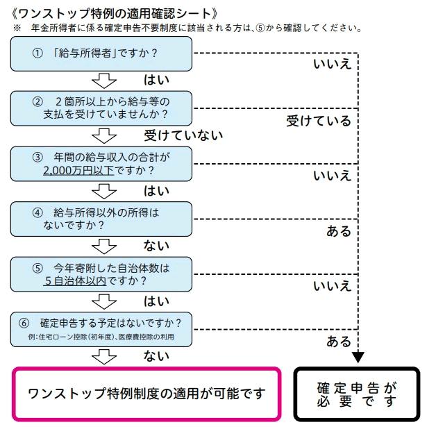 【ふるさと納税】ワンストップ特定が使えるかを確認するためのチェックシート